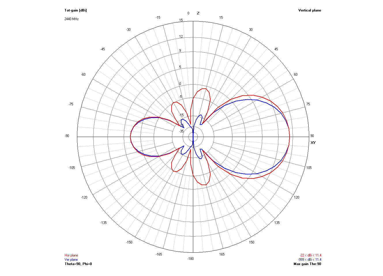 2D radiation pattern of FarWave 11dBi antenna
